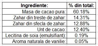 Ciocolata calda pe lingurita 72 Cacao tabel ingrediente